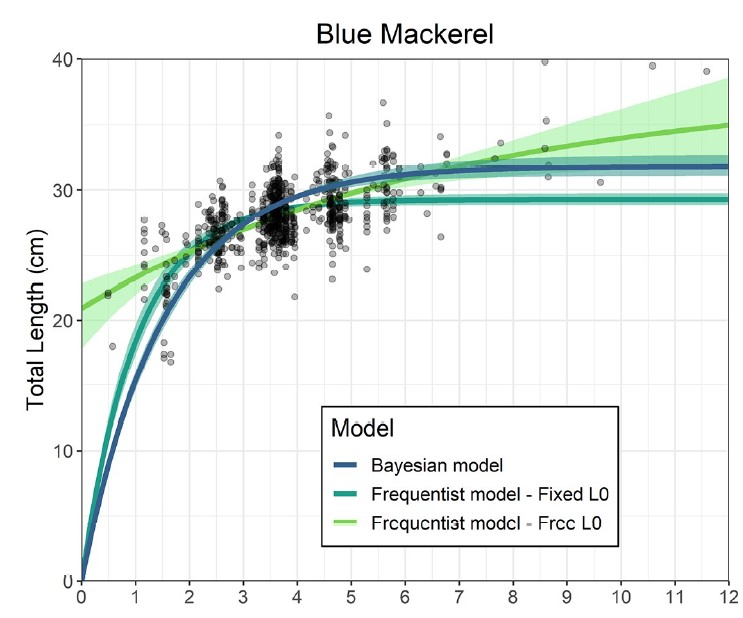 Smart and Grammer 2021 (@Jon_Smart1) use info on maximum size and size at birth to constrain the priors on L_0 and L_inf in a Bayesian von Bertalanffy growth model and show equal or superior performance compared to a frequentist approach. doi.org/10.1371/journal. pone.0246734