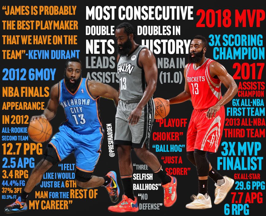 Excited to share my first edit!  @JHarden13 has heard all the hate in his 12 NBA seasons. But he keeps coming out on top, proving the haters wrong. Now, as he chases the ultimate goal in Brooklyn, let's take a rewind at what he's accomplished so far.  Likes and RTs welcome!