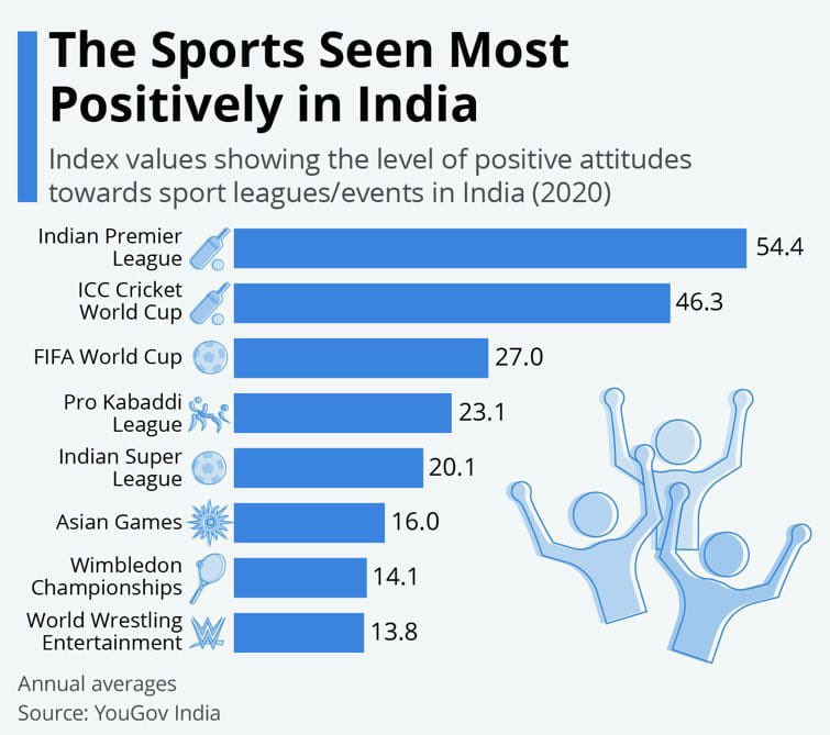 To be honest, when I first thought of doing a Kabaddi league, little did I imagine this outcome. Being seen in a positive light is even more gratifying than the being the second most viewed sport...A huge 'thank you' to @StarSportsIndia & all our franchisees & partners