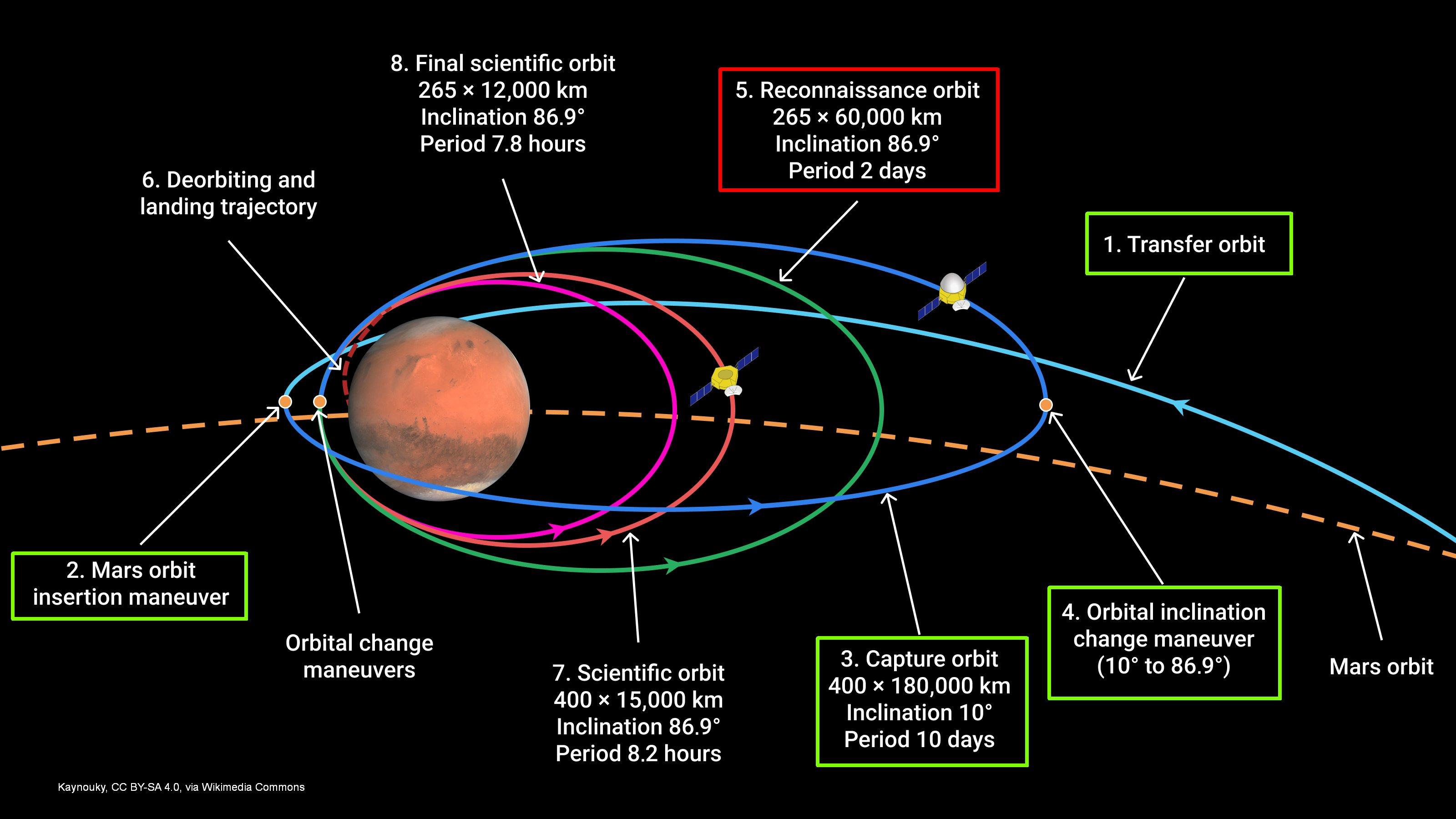 [Chine] Mission Tianwen-1 (orbiteur + atterrisseur + rover) - Page 4 EuqbEQZWYAItsai?format=jpg&name=4096x4096