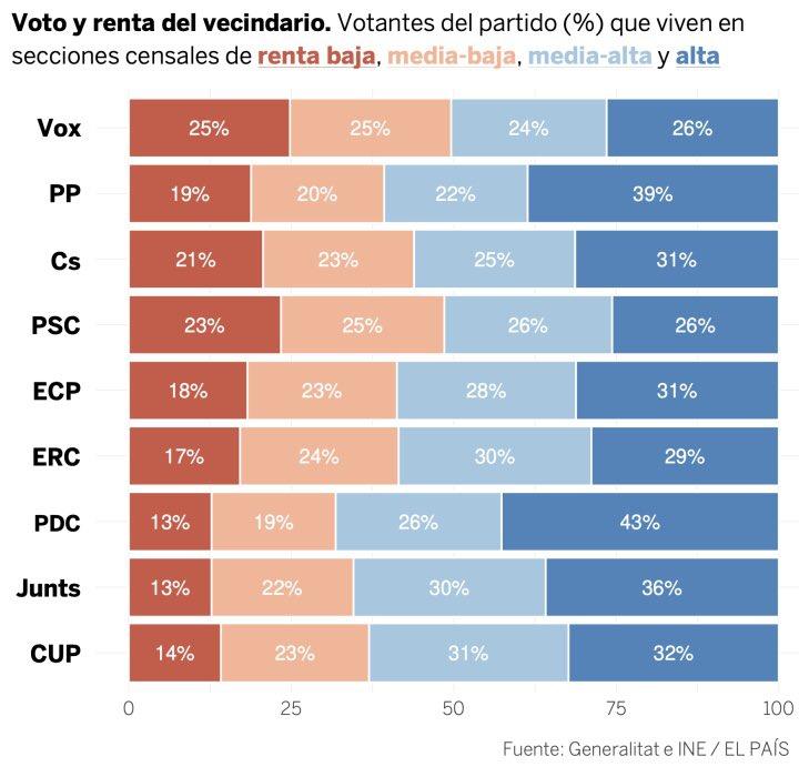 "Conflicto ""nacionalista"" Catalunya, España. [2] - Página 40 EurMb9rXYAAEqao?format=jpg&name=900x900"