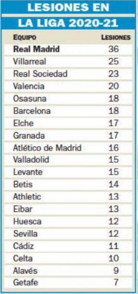 صدارة بجدارة جدول ترتيب الفرق الأكثر تعرضا للإصابات في الدوري الاسباني لموسم 2020 / 2021 https://t.co/Vdn3yiGvBr