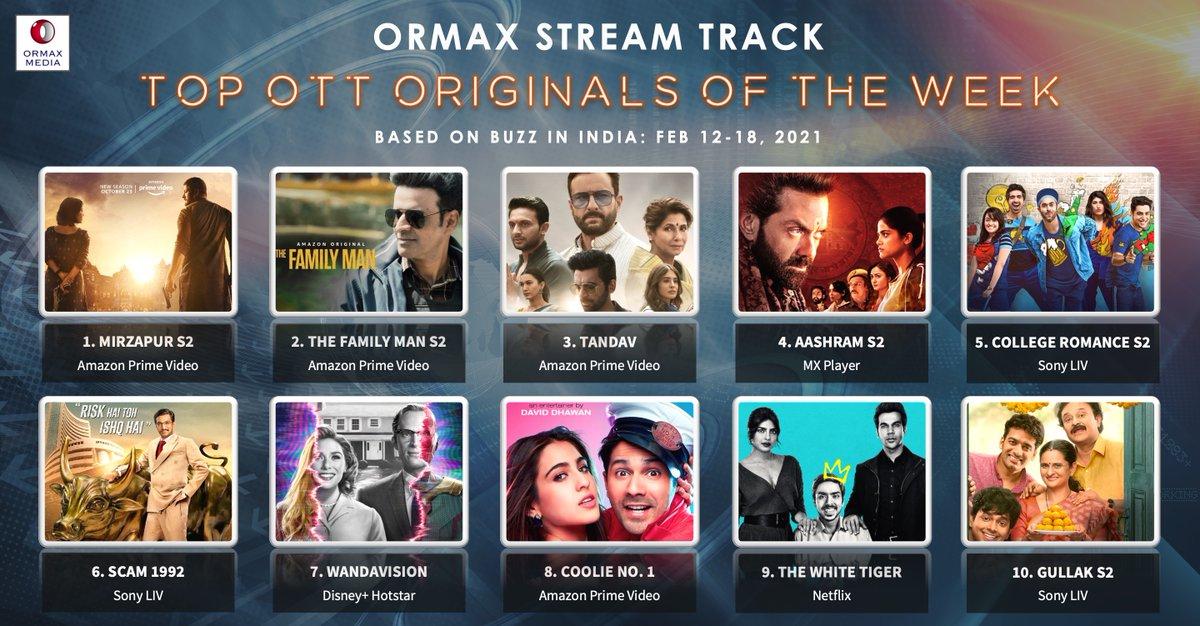 Ormax Stream Track: Top 10 OTT originals in India (Feb 12-18) based on Buzz #OrmaxStreamTrack #OTT