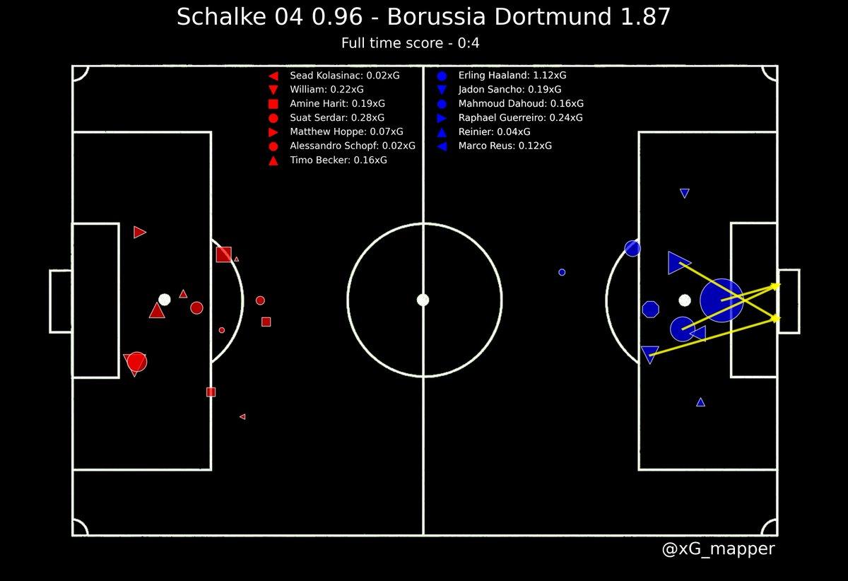Schalke 04 vs Borussia Dortmund #S04DOR #Bundesliga #Schalke04 #BorussiaDortmund https://t.co/rc8clFShZ8