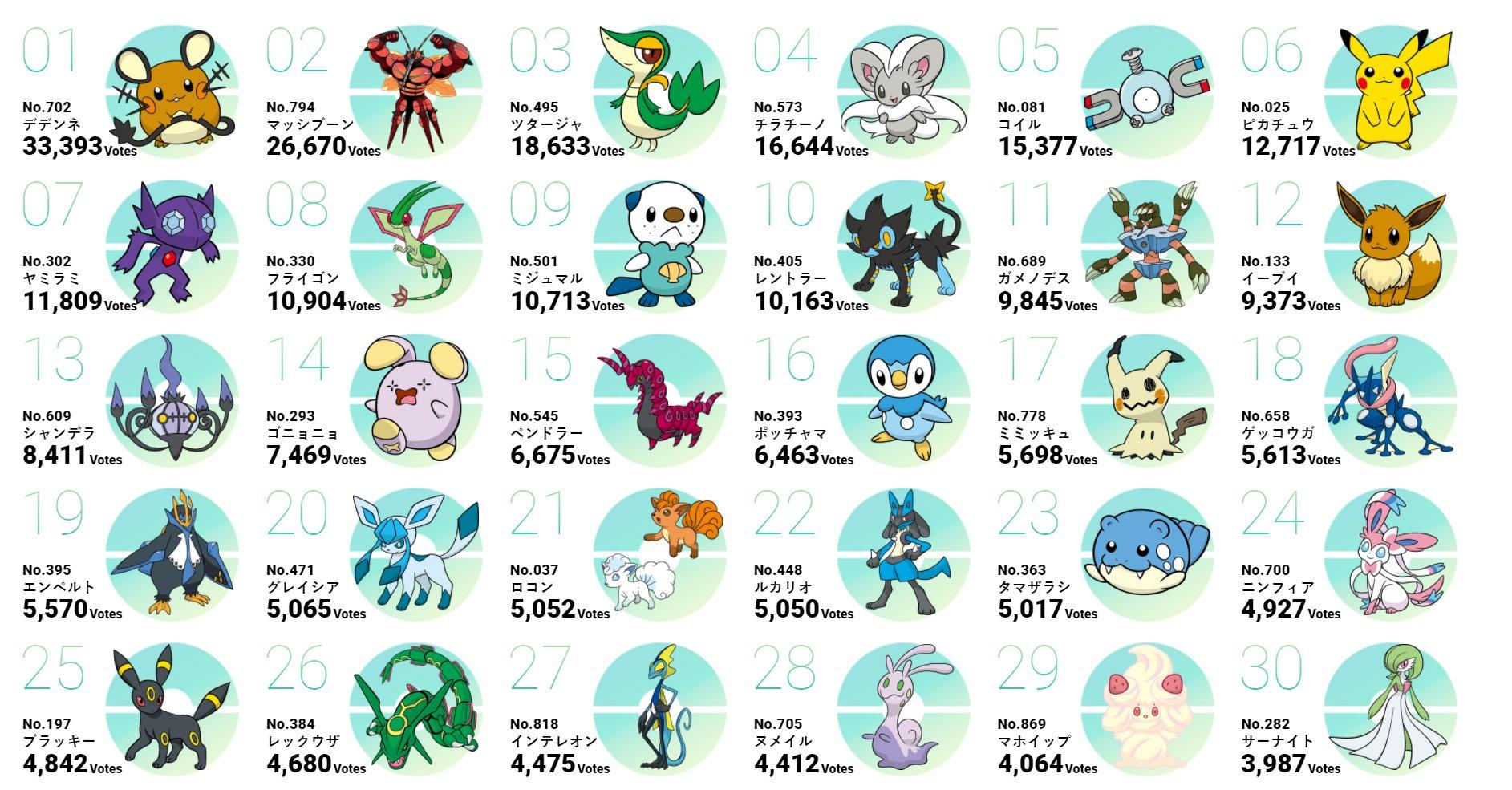Ranking Pokemon Day