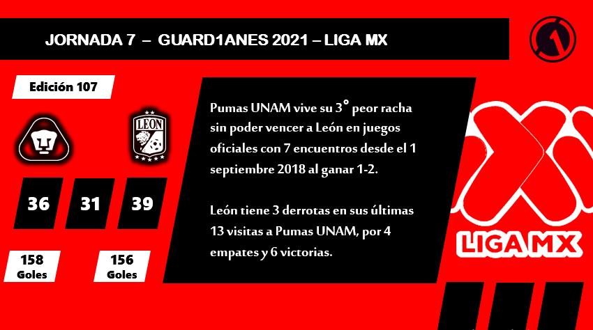 ⚽ #LigaMX #Guard1anes2021 #DatoGEB #HG  Edición 178° @PumasMX vs @clubleonfc    36 / Triunfo UNAM 31 / Empates 39 / Triunfos León  158 / Goles UNAM 156 / Goles León  León busca por 2° vez tener 8+ juegos sin perder contra Pumas UNAM, no ocurre desde el 30 enero 1972. https://t.co/4U5dI35fE9