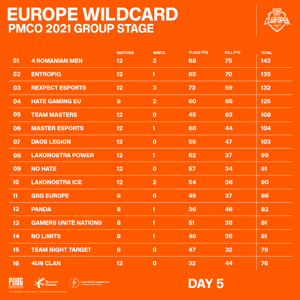 Europe Wildcard PMCO 2021 Group Stage Day 5 Standings
