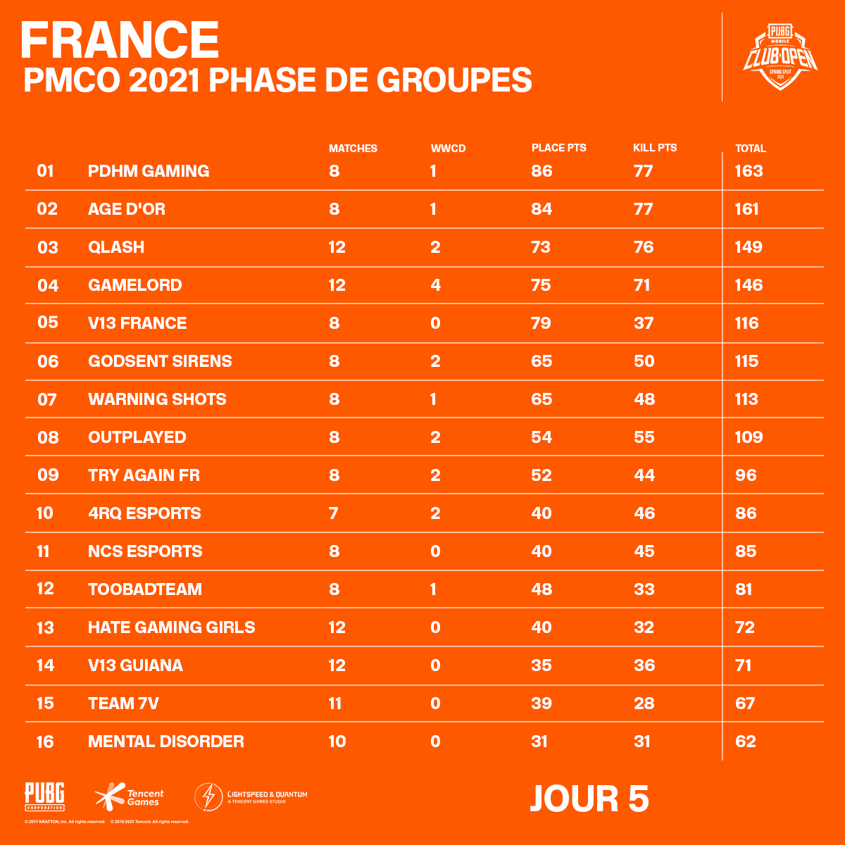 France PMCO 2021 Group Stage Day 5 Standings