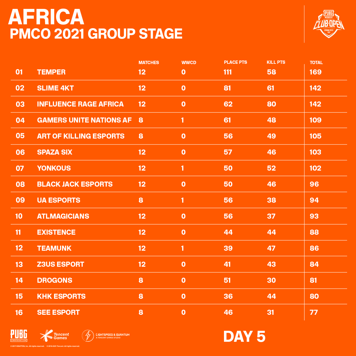 Africa PMCO 2021 Group Stage Day 5 Standings