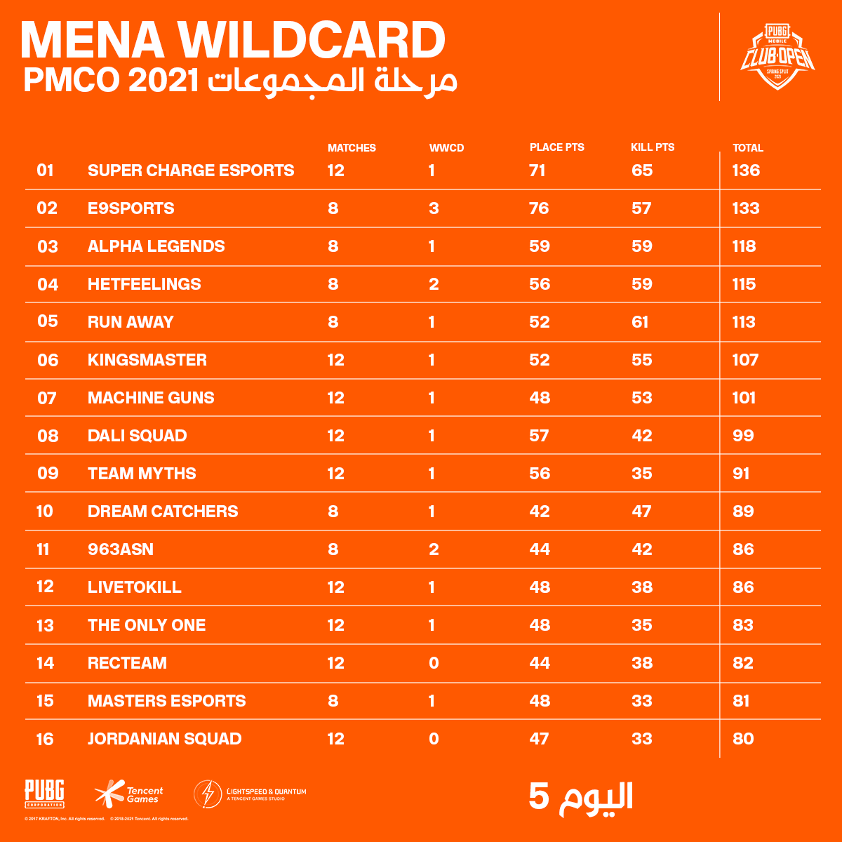 MENA Wildcard PMCO 2021 Group Stage Day 5 Standings