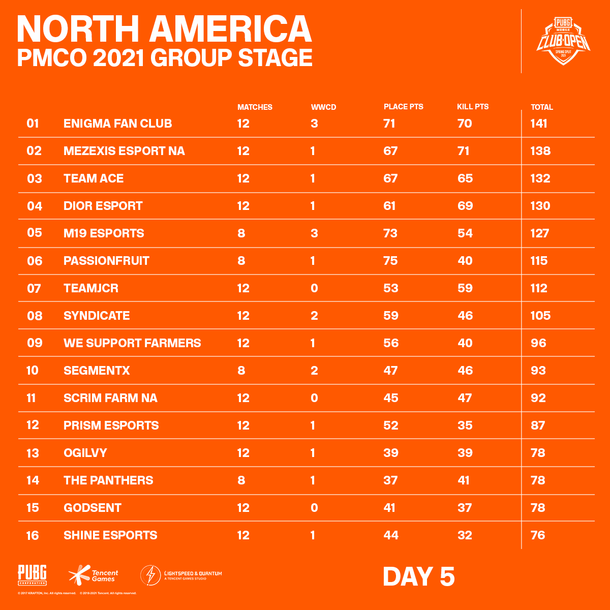 North America PMCO 2021 Group Stage Day 5 Standings