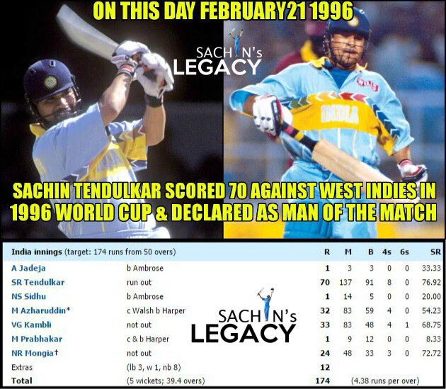 #OnThisDay in 1996 #SachinTendulkar scored 70 in a runchase against #Caribbean during the #World Cup and declared #ManOfTheMatch  #Cricket #IPL2021Auction  -A post from @sachin_rt pakistani fan page