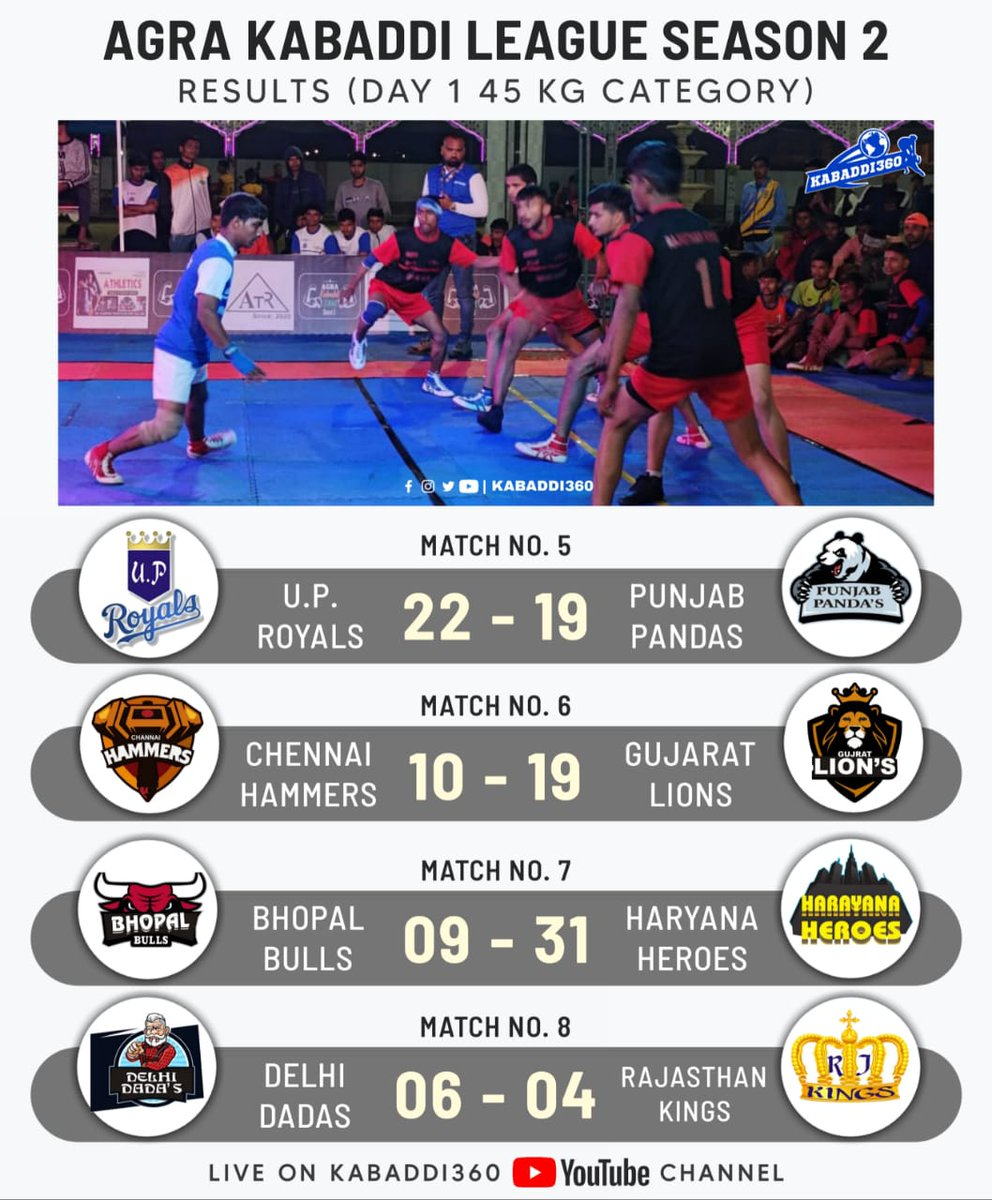 That's the conclusion of Day 1 of Agra Kabaddi League Season 2 🎊 Come back tomorrow for Day 2 on our YouTube channel 👋🏻  Subscribe ➡️   #AgraKabaddiLeague #Kabaddi360 #KabaddiResults