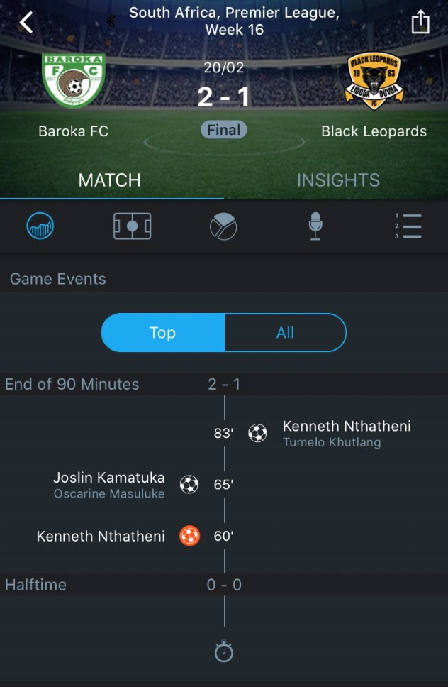 Kenneth Nthatheni (@lidodaduvha) . Own Goal, Followed by Proper Goal . 🙃  Baroka FC 2 🇿🇦 vs. Black Leopards 1 🇿🇦 (February 20, 2021)   #DStvPrem @Baroka_FC https://t.co/3qAIwWgzWi https://t.co/C3DEn3HPDf