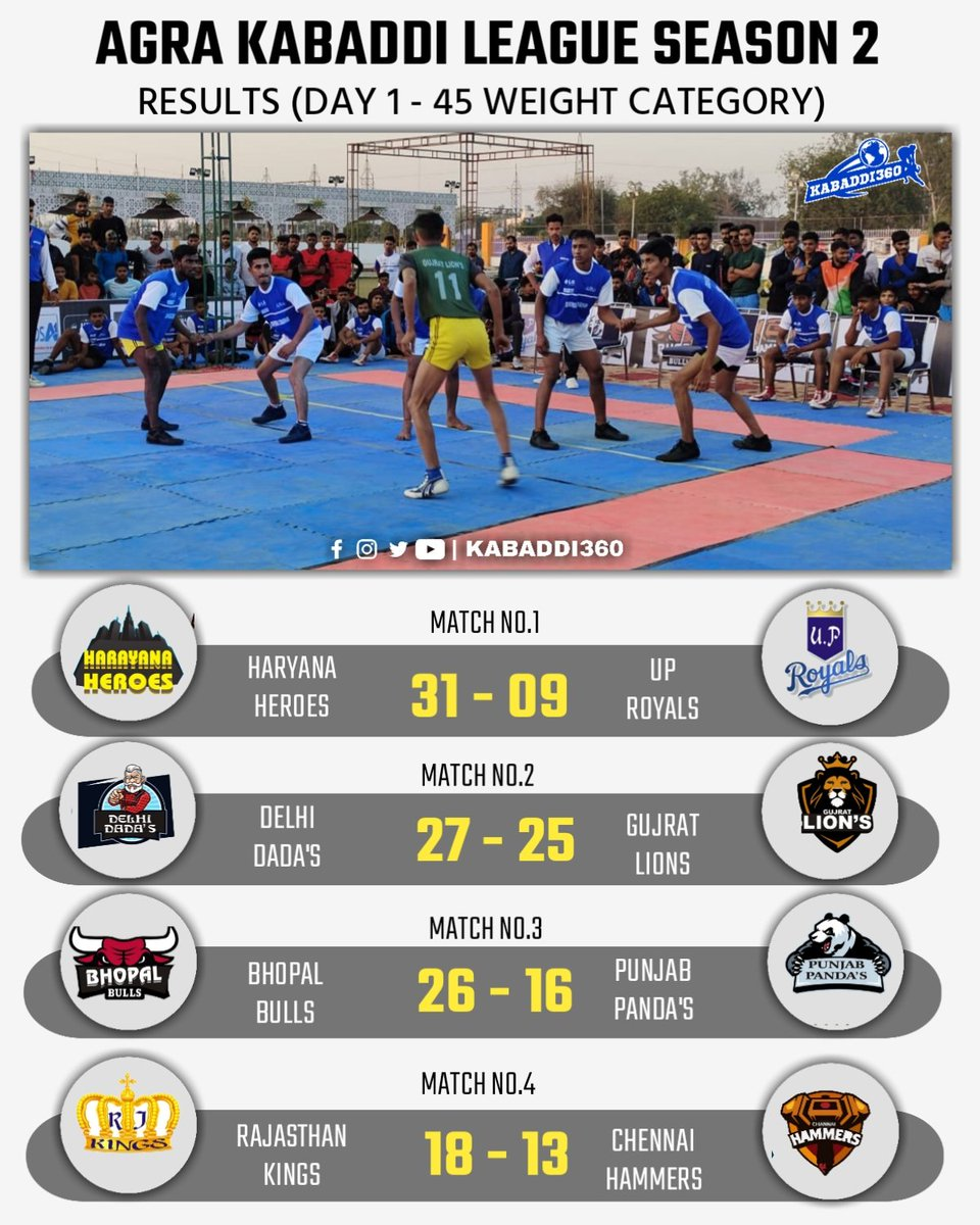 Some exciting matches to kick start Kabaddi on Day 1 😍 Watch the entire coverage LIVE on Kabaddi360 & D Focus Sports YouTube Channel 🎉    #AgraKabaddiLeague #Kabaddi360 #Day1 #KabaddiResults