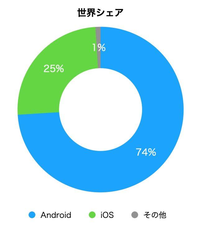 アンドロイドとiPhone、国内では未だにiPhoneユーザーが多い!