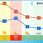 2月に2日連続で20℃を超え無邪気に喜んでいたが…?4日後に雪が降るほどの寒さになる!?