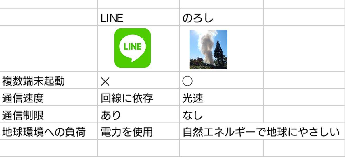 LINEよりも便利?LINEと次世代通信サービス「のろし」の比較表!
