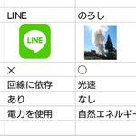 LINEよりも便利?LINEと次世代通信サービス「のろし」の比較表www