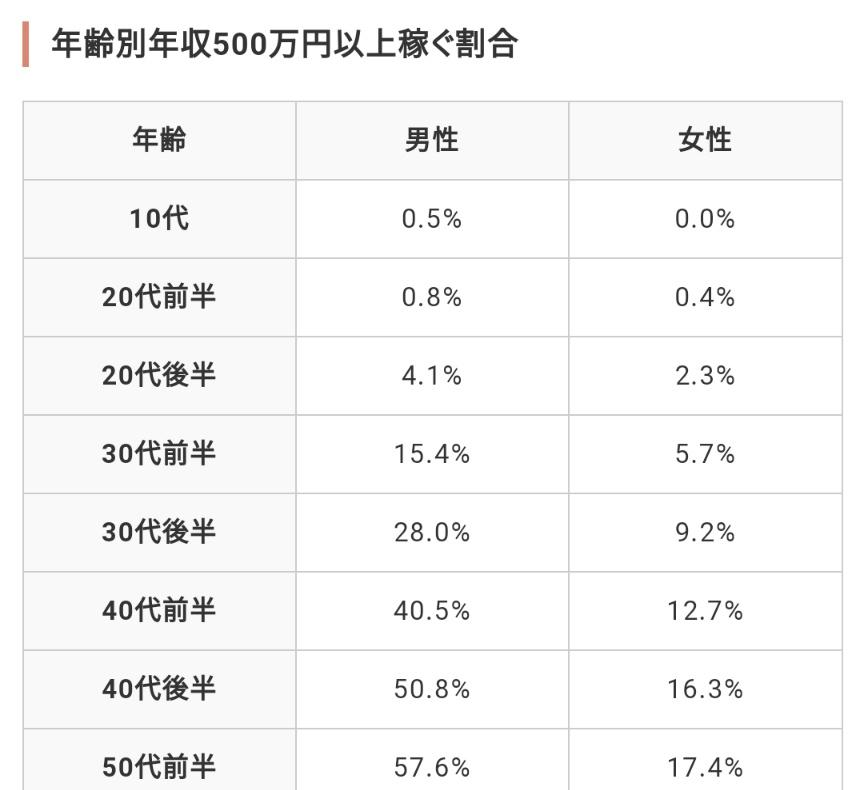 年収500万に届いてる日本人、 30代前半男性で15.4%、30代前半女性で5.7%、 20代後半だと男性で4.1%、女性...
