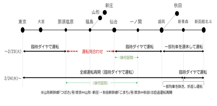 運行 状況 新幹線 秋田