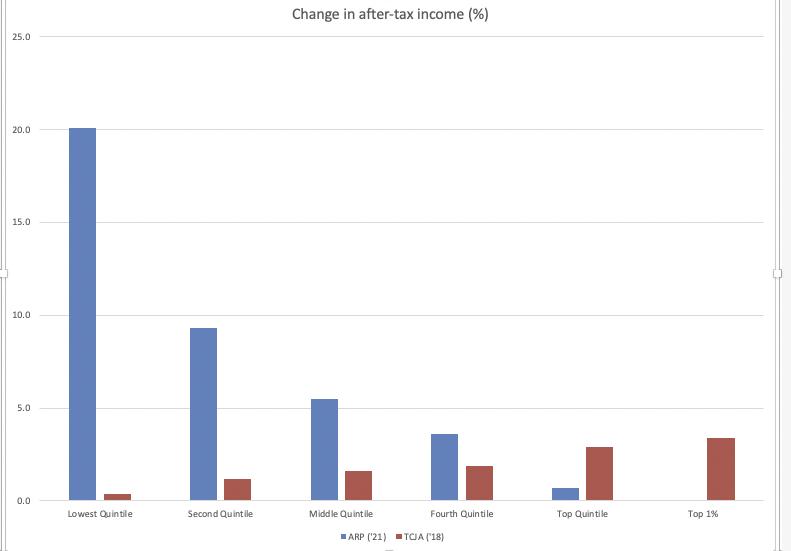 President Trump's first major economic legislation vs. President Biden's, in @TaxPolicyCenter distributional tables: