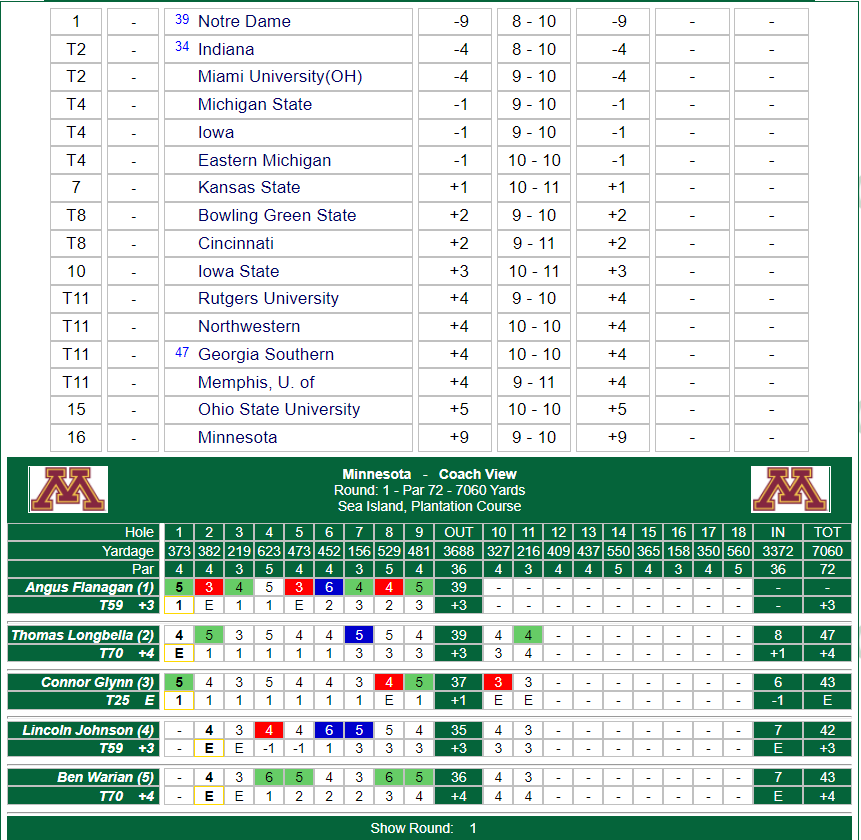 #Gophers looking to make up some ground as they head to the back nine.  Live Scoring: https://t.co/AODzlSYs8G https://t.co/5OaTVmw12X
