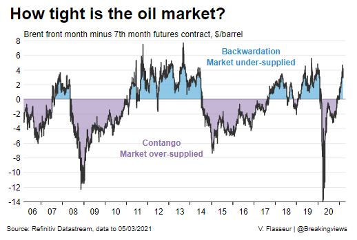 Oil spiked above $70 a barrel, and it could climb even higher given OPEC is holding back supply and policymakers are stimulating economies. But if lofty prices encourage production by those outside the cartel, they may not last that long, writes @gfhay: https://t.co/w4UwQuyP2X https://t.co/K7UAjfKOkj