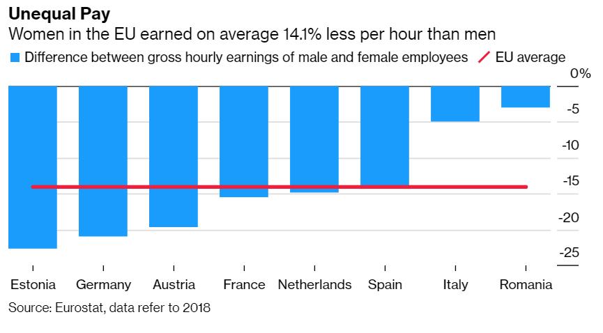 Here's how the coronavirus pandemic darkens the reality of pay for women. https://t.co/wrVYNofZ4n https://t.co/OGTmWq6Vzc