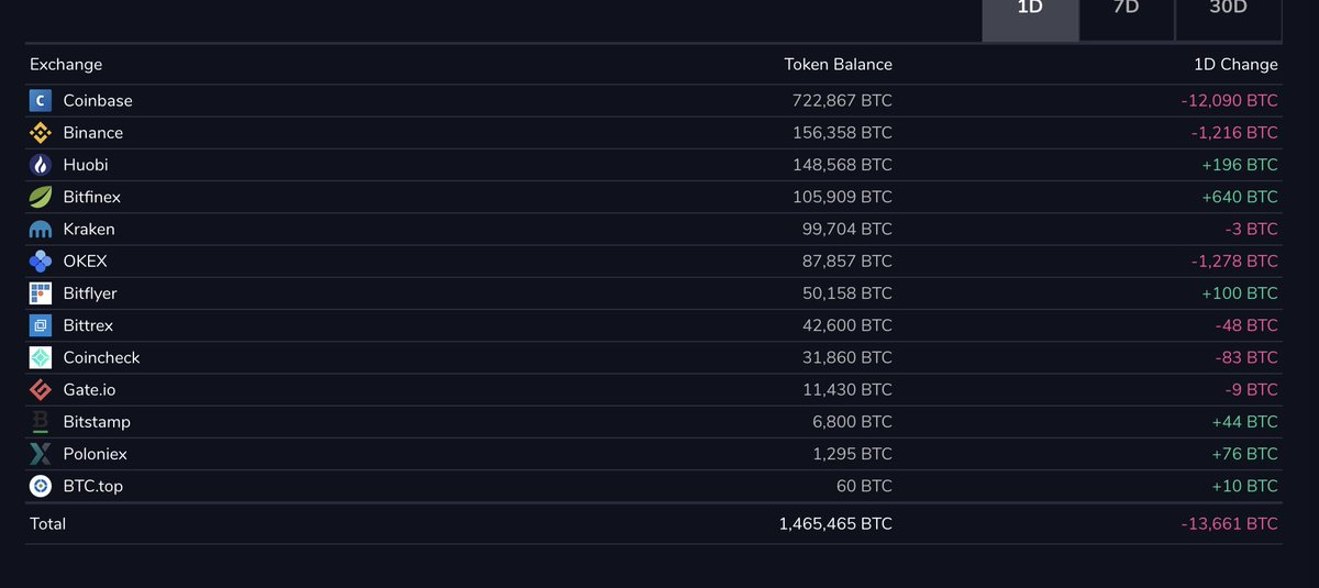 Another 12K BTC has left CB over the last 24h, and the overall exchange supply of BTC hits a new ATL.  The supply shock is real. WDYT happens next?  Act.