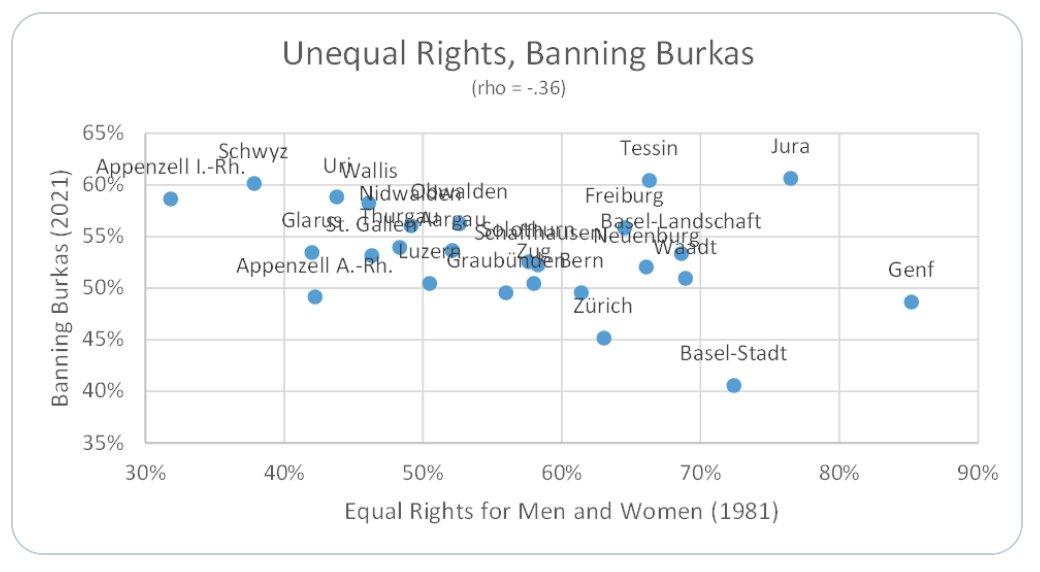 So viel zur Aussage, den meisten Burkaverbot BefürworterInnen gehe es mehr um Gleichberechtigung der Frauen als Ablehnung des Islams: Zustimmung war höher in Kantonen mit - weniger Ja Stimmen zur Gleichberechtigung (1981) - mehr Ja Stimmen zum Minarettverbot (2009) Von @rlalive
