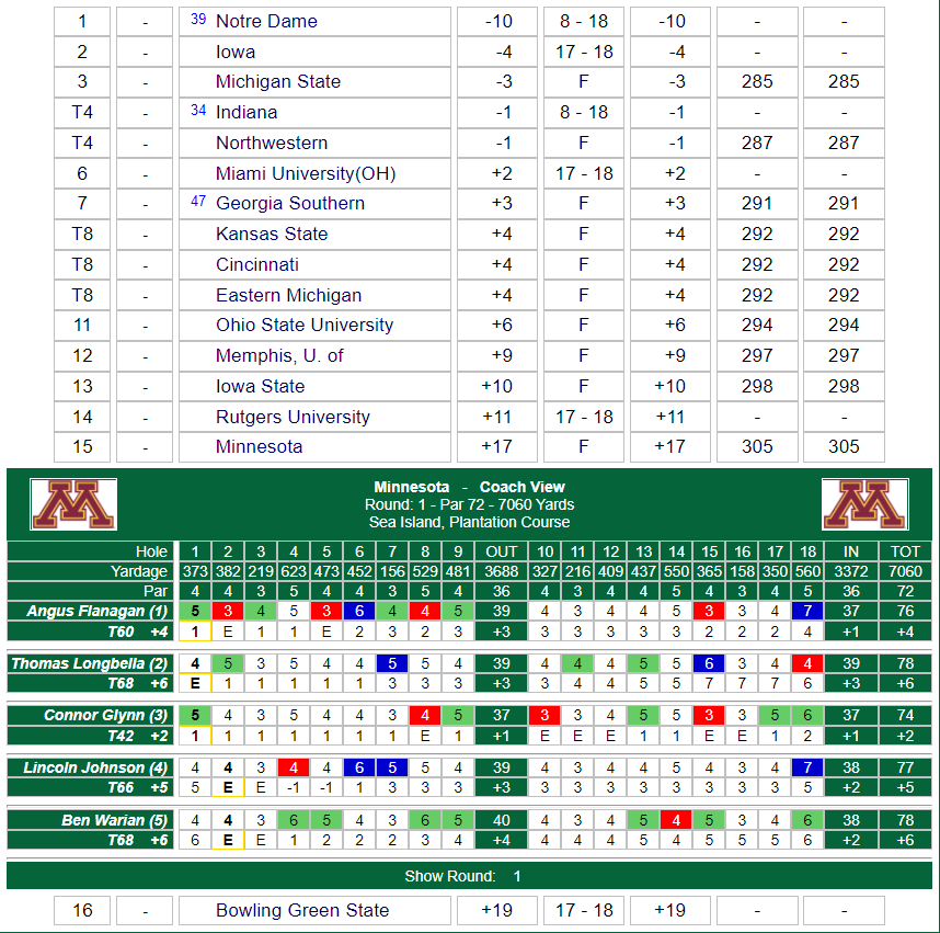 Round 1 of the Spartan Collegiate at Sea Island is complete with @ConnorGlynn00 leading the #Gophers following a 2-over 74 Monday morning.  Round 2 coming up this afternoon.  Live Scoring: https://t.co/AODzlSYs8G  #CommitNorth https://t.co/RYOplpn238