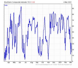 Investor Intelligence Short Term Composite Indicator suggesting a collapse in optimism: