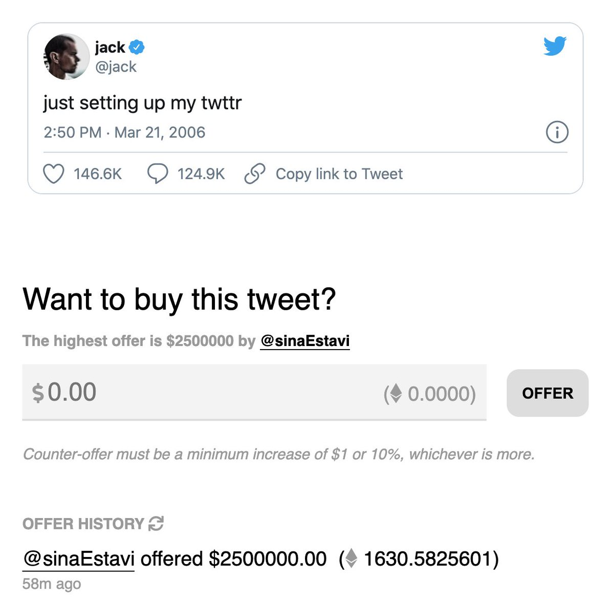 The best offer for @jacks first tweet now stands at $2.5M. 🤯 v.cent.co/tweet/20