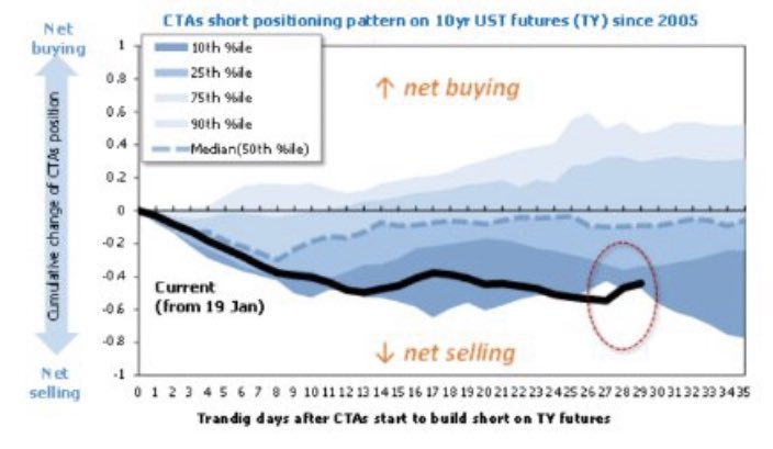 @Nomura | 10-year #UST futures 🔮  •> Average CTA #short positioning pattern in 10-year #UST futures 🔮since 2005 shows many have begun to take profit 💴 on their #short TY positions ✅✅