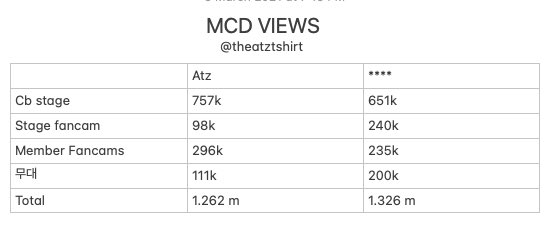 MCD TOTAL VIEWS UPDATE: GAP IS NOW 64K!!!!!!!! PLEASE KEEP STREAMING ATINY WE ARE ALMOST THERE KEEP STREAMING AND MAKE SURE ITS EITHER 4K OR HD, WE CAN DO THIS!!