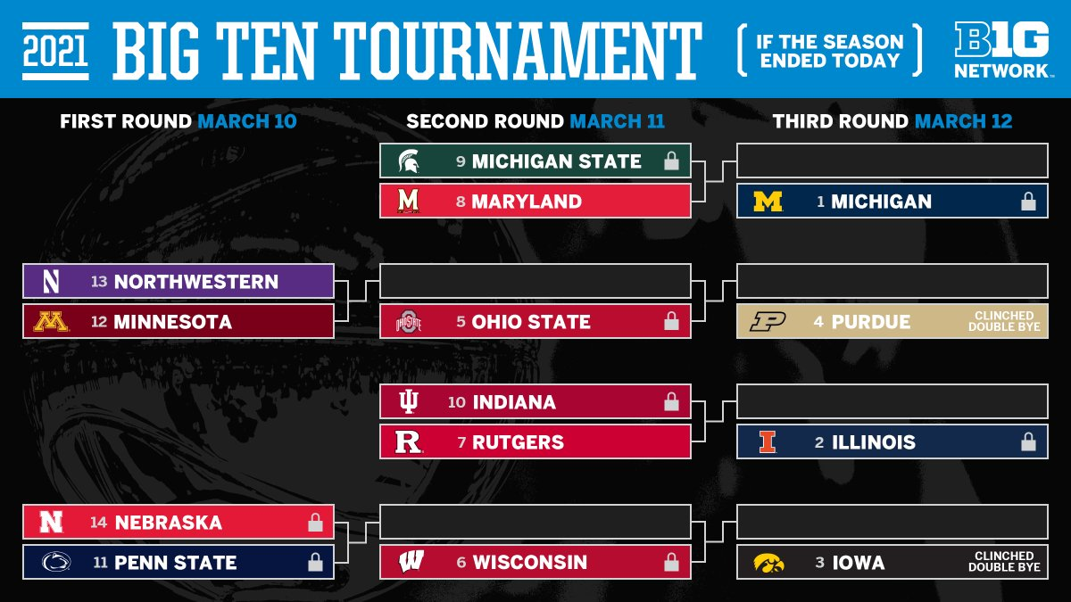 Tomorrow, by night's end, the #B1Gtourney bracket will be official.  Here's where things stand entering the final day of play: