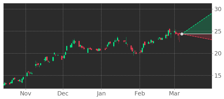 $BKR in +4.55% Uptrend, advancing for three consecutive days on February 22, 2021. View odds for this and other indicators:  #BakerHughes #stockmarket #stock #technicalanalysis #money #trading #investing #daytrading #news #today