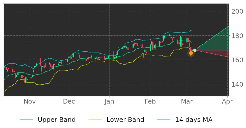 $TXN in Uptrend: price may jump up because it broke its lower Bollinger Band on March 4, 2021. View odds for this and other indicators:  #TexasInstruments #stockmarket #stock #technicalanalysis #money #trading #investing #daytrading #news #today