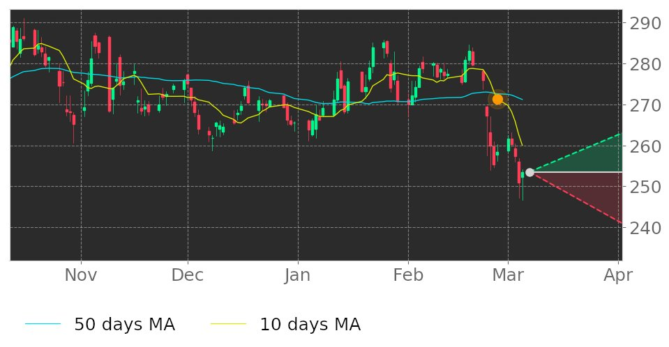 $HD's 10-day Moving Average crossed below its 50-day Moving Average on February 26, 2021. View odds for this and other indicators:  #HomeDepot #stockmarket #stock #technicalanalysis #money #trading #investing #daytrading #news #today