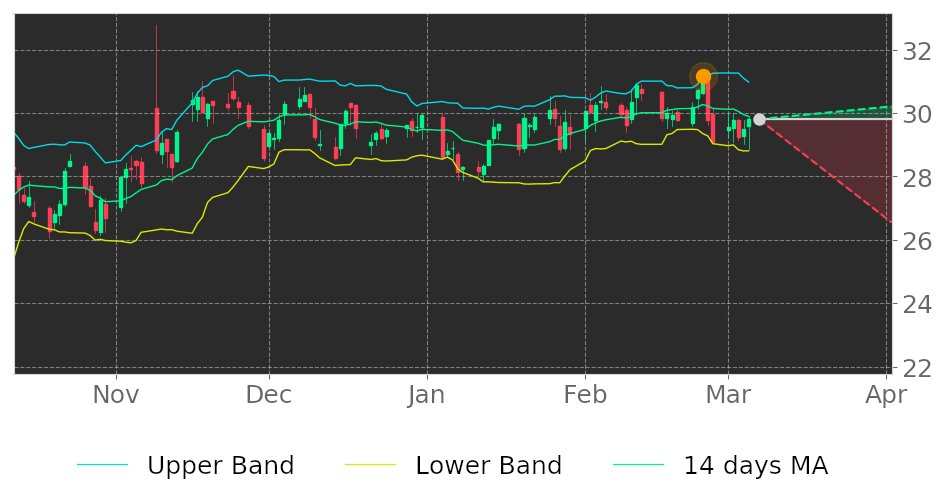 $PEAK in Downtrend: its price may drop because broke its higher Bollinger Band on February 24, 2021. View odds for this and other indicators:  #HealthpeakProperties #stockmarket #stock #technicalanalysis #money #trading #investing #daytrading #news #today