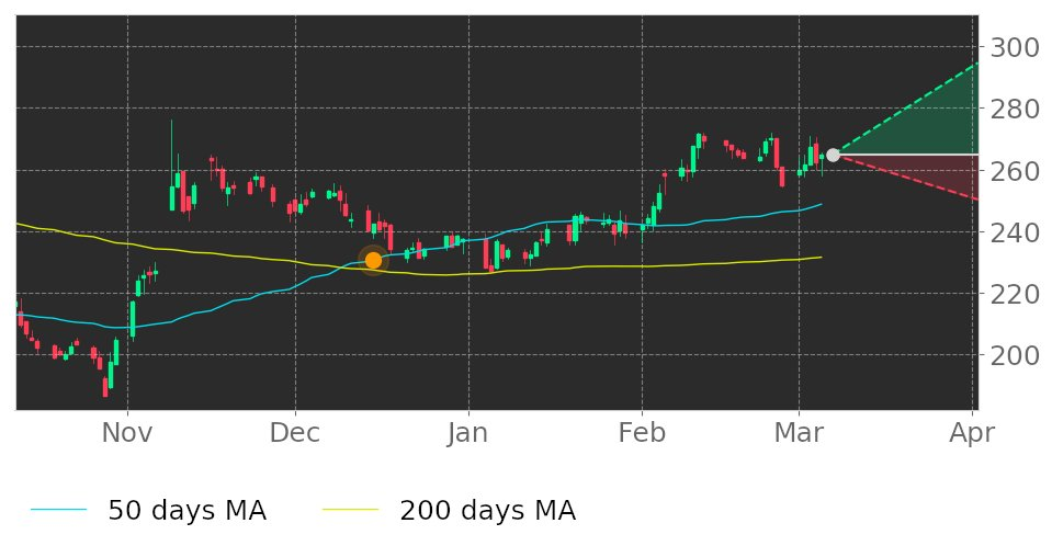 $ESS in Uptrend: 50-day Moving Average moved above 200-day Moving Average on December 15, 2020. View odds for this and other indicators:  #EssexPropertyTrust #stockmarket #stock #technicalanalysis #money #trading #investing #daytrading #news #today