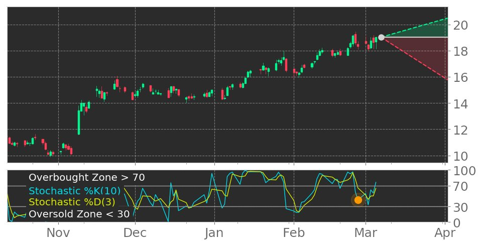 $KIM in Downtrend: Stochastic indicator leaves overbought zone. View odds for this and other indicators:  #KimcoRealty #stockmarket #stock #technicalanalysis #money #trading #investing #daytrading #news #today