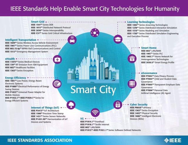 IEEE Standards Help Enable  #SmartCity #Technologies For Humanity by @IEEEorg @IEEESA  #IoT #BigData #InternetofThings #Tech #FinTech #Telecom #AI #IT  Cc: @craigbrownphd @jaypalter @aaronauldde @bigdata_fr