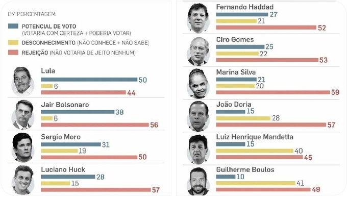 Pesquisa IPEC mostra que Lula está voltando