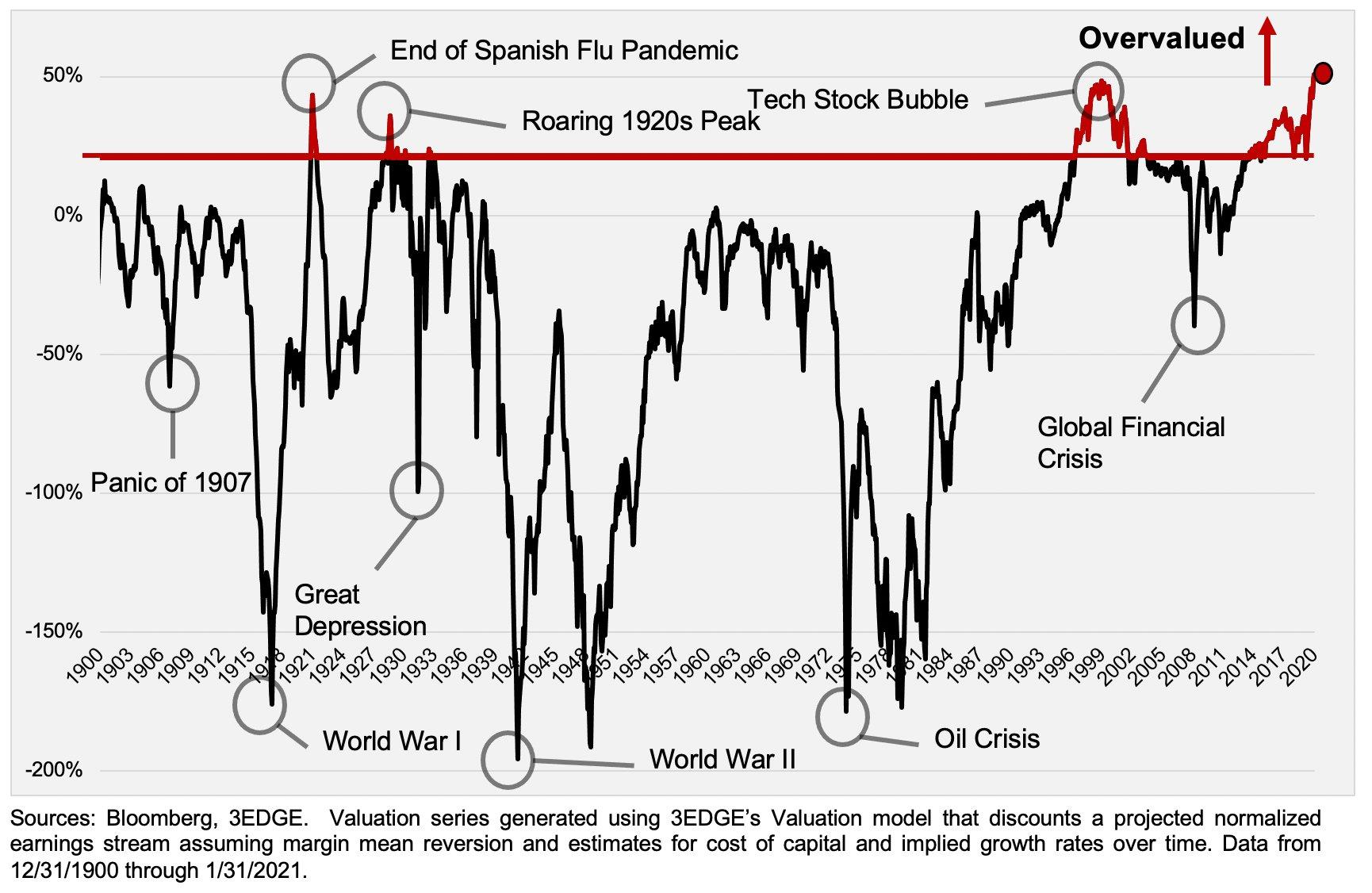S&P 500 Market Valuation 1900-2021