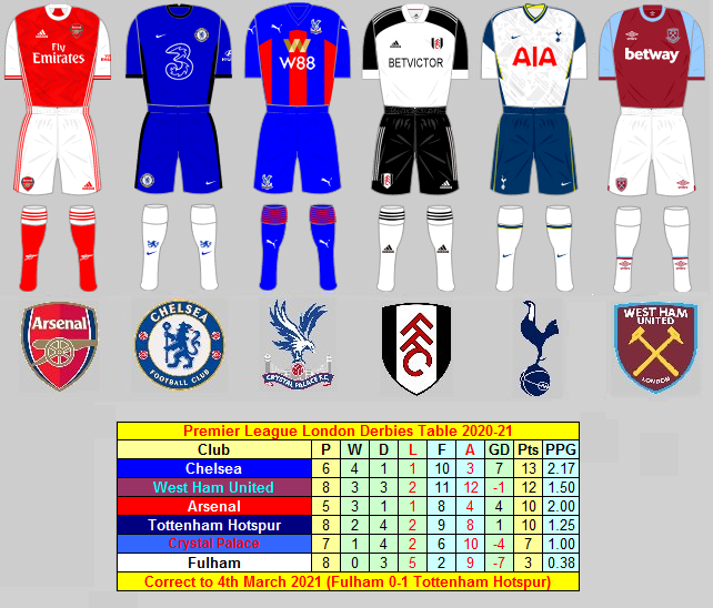 Premier League London Derbies Results Season 2020-21 ahead of Tottenham Hotspur v Crystal Palace at the New Spurs Stadium today  #AFC #CFC #CPFC #FFC #COYS #COYI