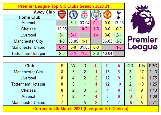 Premier League 2020-21 Top Six Clubs' Results, Fixtures & Mini-Table ahead of Manchester City v Manchester United at the Etihad Stadium today   #AFC #CFC #LFC #MCFC #MUFC #COYS