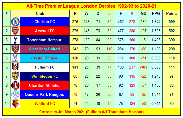 All-Time Premier League London Derbies Results Season 1992-93 to 2020-21 ahead of Tottenham Hotspur v Crystal Palace at the New Spurs Stadium today  #AFC #CFC #CAFC #CPFC #FFC #QPR #COYS #WatfordFC #COYI