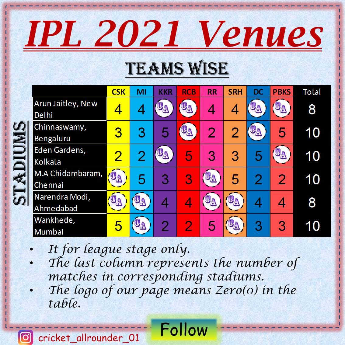 Share it.  Follow @01_allrounder  for IPL 2021 updates.  #ipl #ipl2020 #ipl2021 #vivoipl #indianpremeirleague #royalchallengersbangalore #mumbaiindians #chennaisuperkings #punjabkings #delhicapitals #rajasthanroyals #sunrisershyderabad #kolkataknightriders #ipl2021schedule